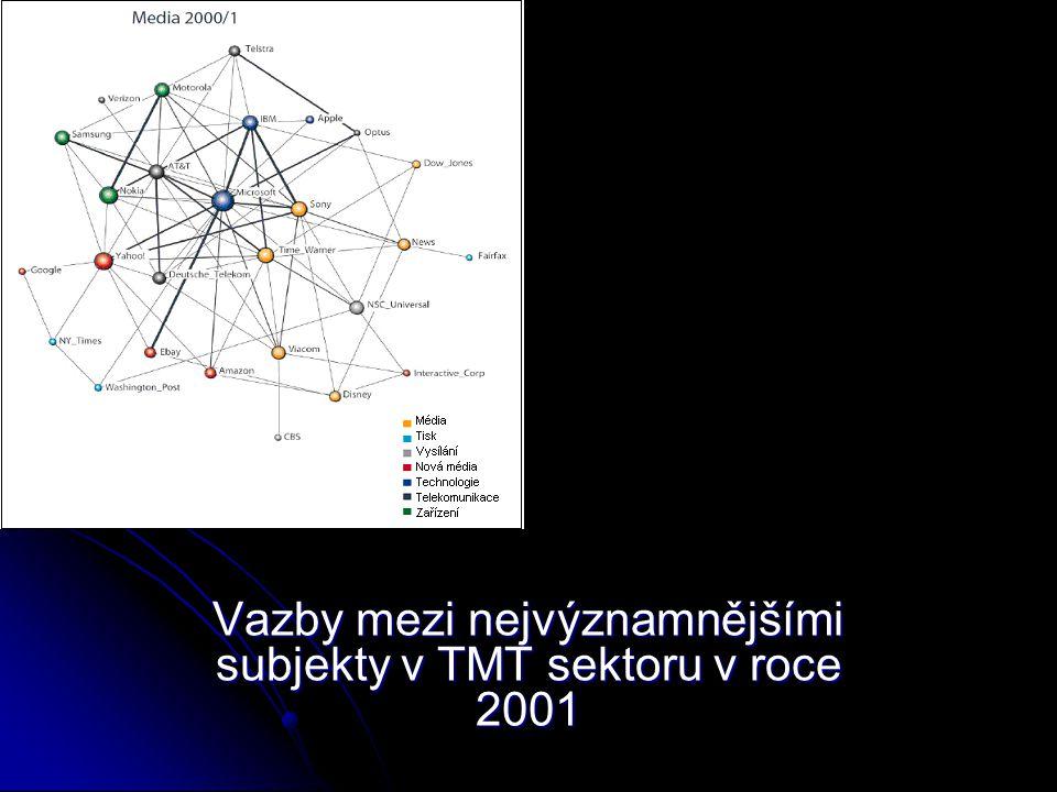 Vazby mezi nejvýznamnějšími subjekty v TMT sektoru v roce 2005