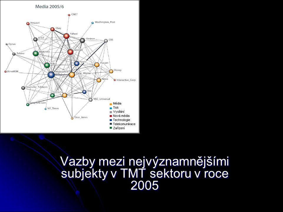 SVĚT 2050 - více než 90% populace má vysokoškolské vzdělání - angličtina jako jazyk celé civilizace - civilizace vytváří své záložní kopie na Měsíci a Marsu - nesmrtelnost jako symbol společenského postavení -tisíce televizních programů v jednom multiplexu -největší segment na mediálním trhu: senioři a biosféra -místo Internetu gridové sítě -vodíková ekonomika -více než 50% slov podstatně změní význam (výraz SPAM původně znamenal maso v konzervě) (výraz SPAM původně znamenal maso v konzervě) -super konvergence: jediná počítačová a energetická síť zajišťuje všechny druhy služeb od mediálního a pedagogického segmentu až po lékařskou péči -místo zákona o ochraně osobních údajů zákon o ochraně osobnosti