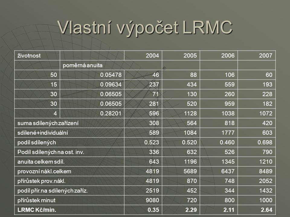 Vlastní výpočet LRMC životnost2004200520062007 poměrná anuita 500.05478468810660 150.09634237434559193 300.0650571130260228 300.06505281520959182 40.2