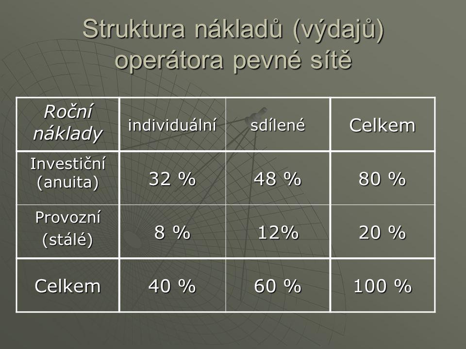 Struktura nákladů (výdajů) operátora pevné sítě Roční náklady individuálnísdílenéCelkem Investiční (anuita) 32 % 48 % 80 % Provozní(stálé) 8 % 12% 20 % Celkem 40 % 60 % 100 %