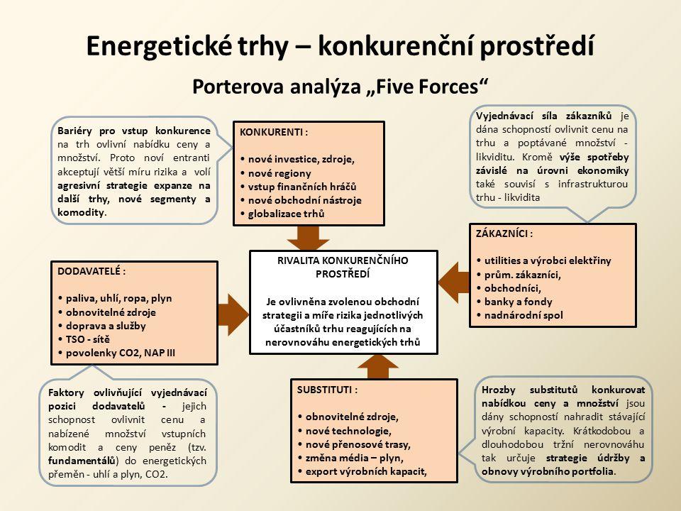 """Energetické trhy – konkurenční prostředí Porterova analýza """"Five Forces"""" RIVALITA KONKURENČNÍHO PROSTŘEDÍ Je ovlivněna zvolenou obchodní strategii a m"""