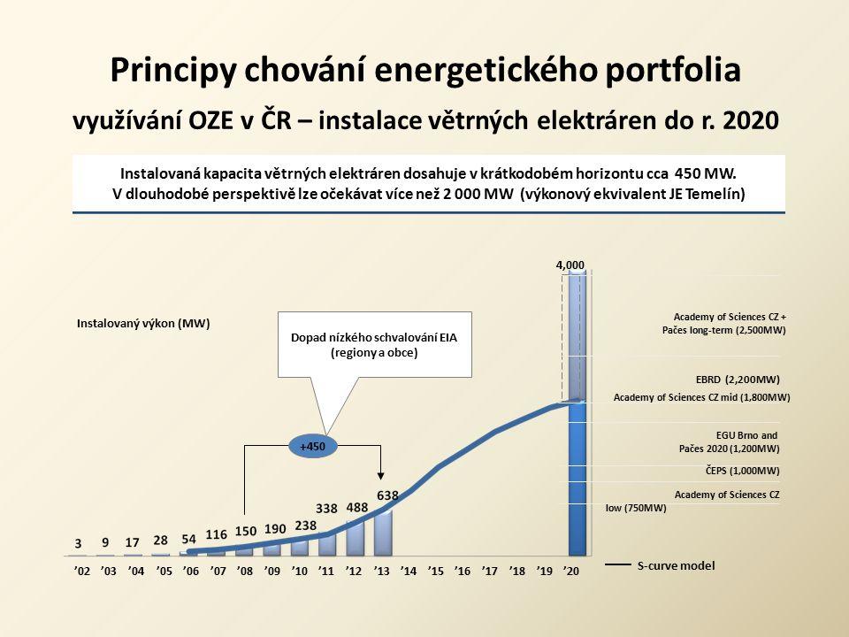 Principy chování energetického portfolia využívání OZE v ČR – instalace větrných elektráren do r. 2020 '02 '03 '04 '05 '06 '07 '08 '09 '10 '12 '13 '14