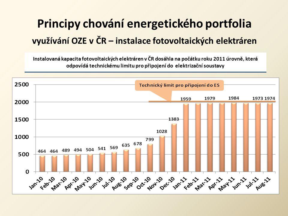 Principy chování energetického portfolia využívání OZE v ČR – instalace fotovoltaických elektráren Instalovaná kapacita fotovoltaických elektráren v Č