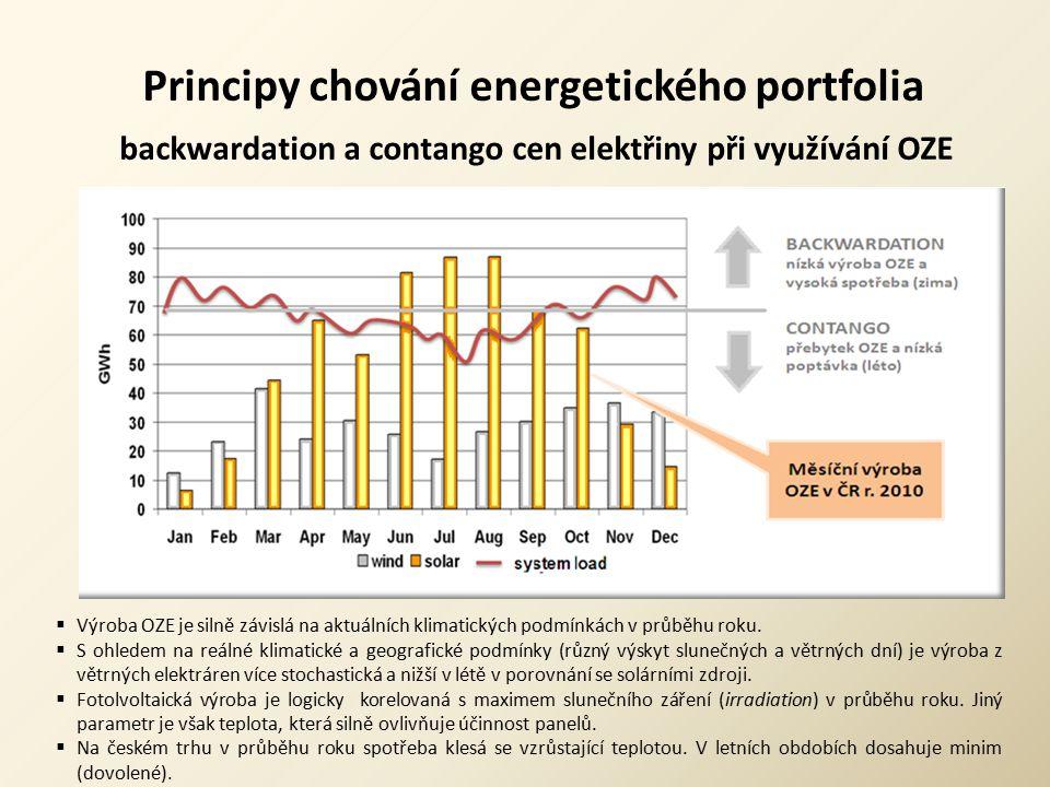 Principy chování energetického portfolia backwardation a contango cen elektřiny při využívání OZE  Výroba OZE je silně závislá na aktuálních klimatic