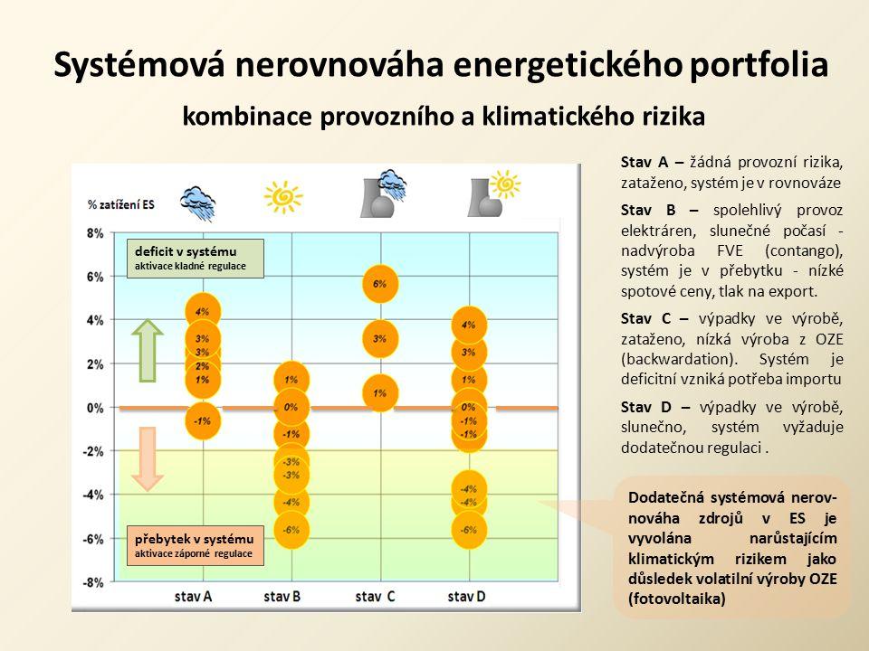 Systémová nerovnováha energetického portfolia kombinace provozního a klimatického rizika Stav A – žádná provozní rizika, zataženo, systém je v rovnová