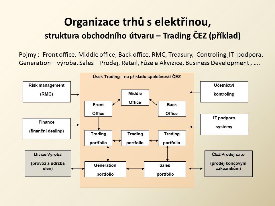 Organizace trhů s elektřinou, struktura obchodního útvaru – Trading ČEZ (příklad) ČEZ Prodej s.r.o (prodej koncovým zákazníkům) Divize Výroba (provoz