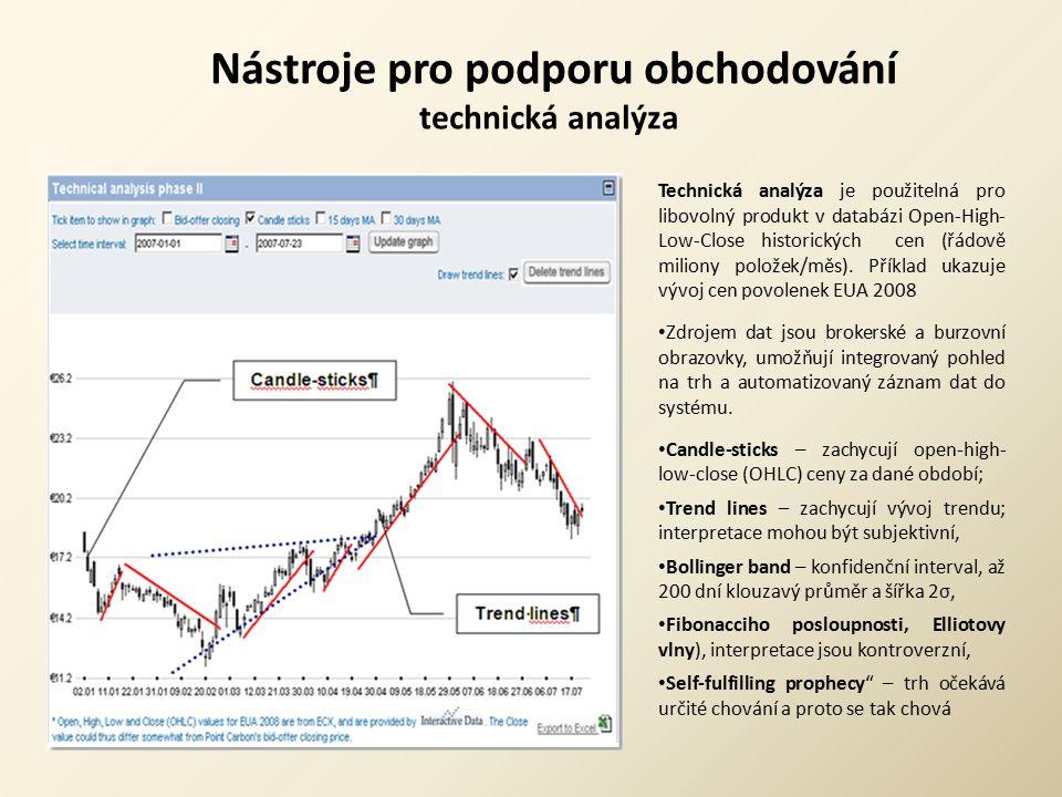 Nástroje pro podporu obchodování technická analýza Technická analýza je použitelná pro libovolný produkt v databázi Open-High- Low-Close historických