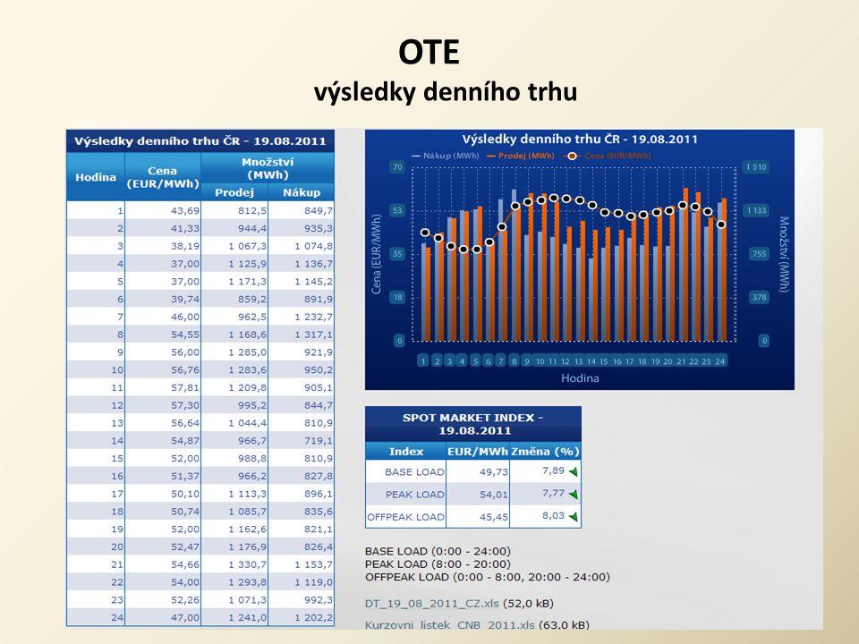 OTE výsledky denního trhu