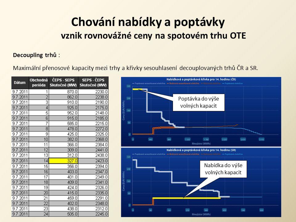Chování nabídky a poptávky vznik rovnovážné ceny na spotovém trhu OTE Decoupling trhů : Maximální přenosové kapacity mezi trhy a křivky sesouhlasení d