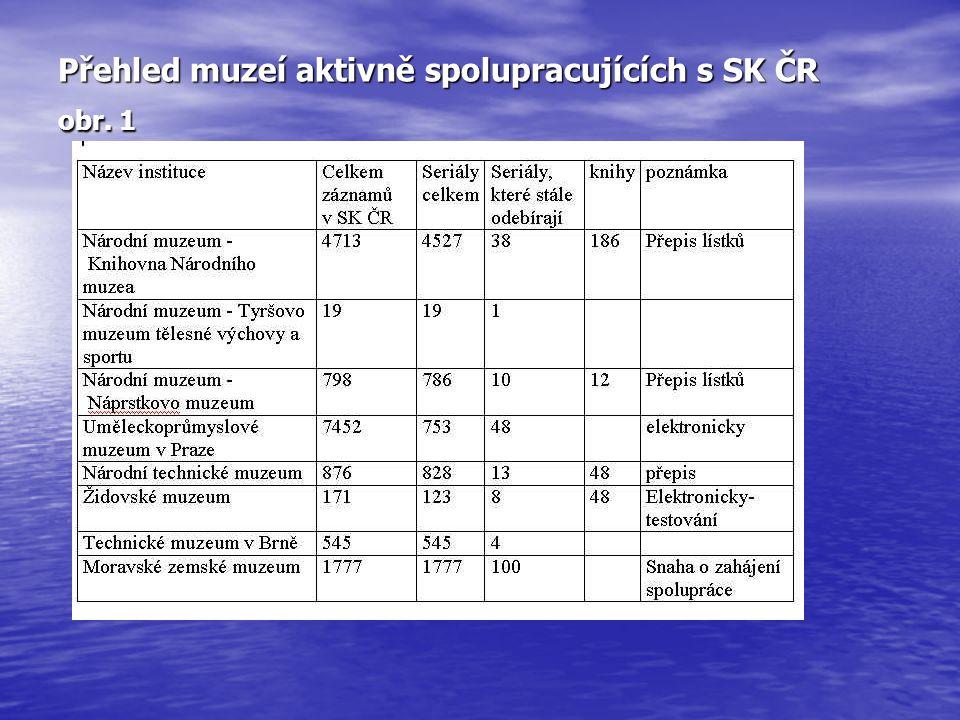 Přehled muzeí aktivně spolupracujících s SK ČR obr. 1