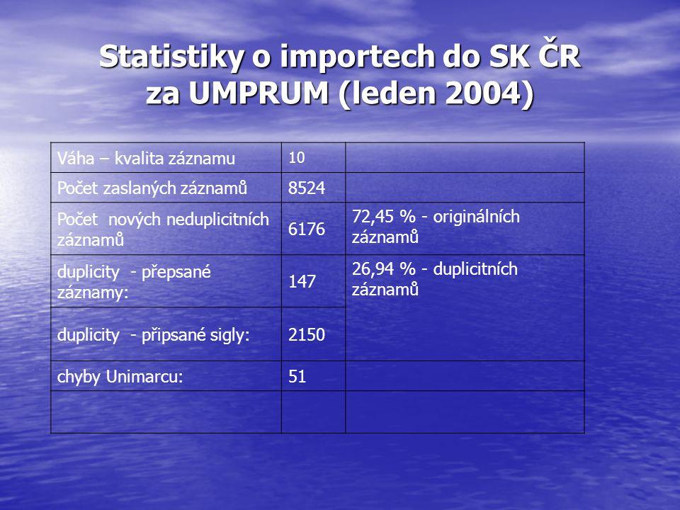 Statistiky o importech do SK ČR za UMPRUM (leden 2004) Váha – kvalita záznamu 10 Počet zaslaných záznamů8524 Počet nových neduplicitních záznamů 6176 72,45 % - originálních záznamů duplicity - přepsané záznamy: 147 26,94 % - duplicitních záznamů duplicity - připsané sigly:2150 chyby Unimarcu:51
