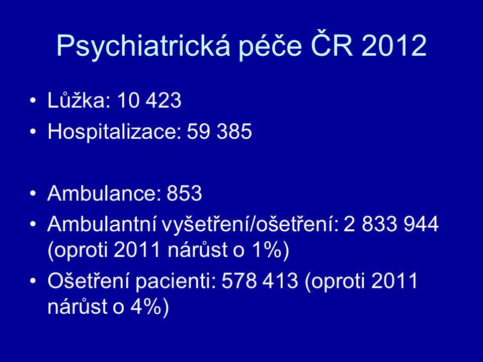 Psychiatrická péče ČR 2012 Lůžka: 10 423 Hospitalizace: 59 385 Ambulance: 853 Ambulantní vyšetření/ošetření: 2 833 944 (oproti 2011 nárůst o 1%) Ošetř
