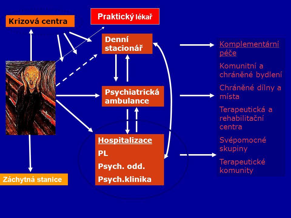 Psychiatrická ambulance Hospitalizace PL Psych. odd. Psych.klinika Denní stacionář Krizová centra Komplementární péče Komunitní a chráněné bydlení Chr