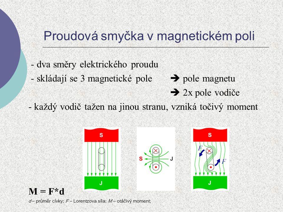 Proudová smyčka v magnetickém poli - dva směry elektrického proudu - skládají se 3 magnetické pole  pole magnetu  2x pole vodiče - každý vodič tažen