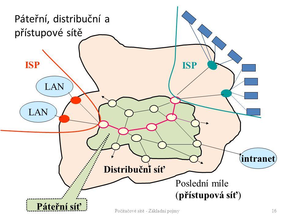 Páteřní, distribuční a přístupové sítě Počítačové sítě - Základní pojmy16 Poslední míle (přístupová síť) Distribuční síť ISP intranet LAN Páteřní síť