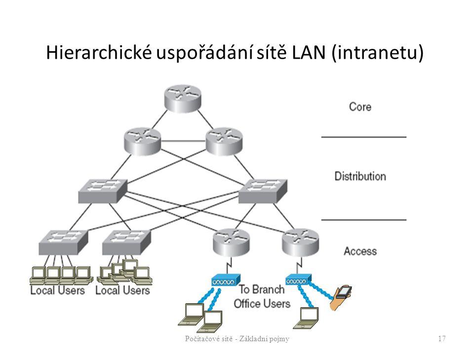 Hierarchické uspořádání sítě LAN (intranetu) Počítačové sítě - Základní pojmy17