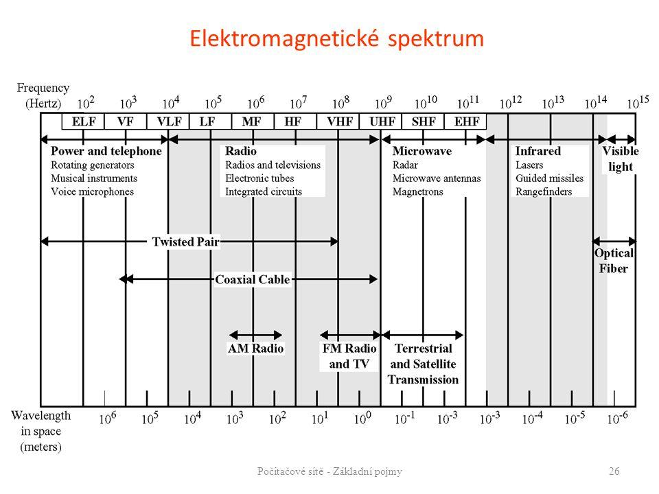 Elektromagnetické spektrum Počítačové sítě - Základní pojmy26