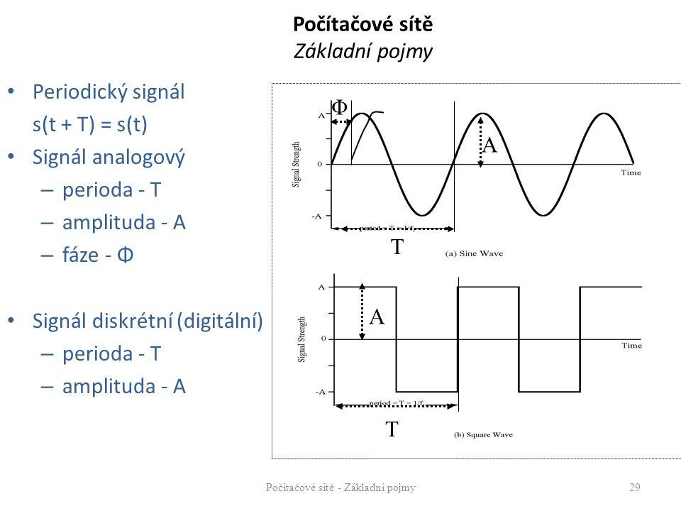 Počítačové sítě Základní pojmy Periodický signál s(t + T) = s(t) Signál analogový – perioda - T – amplituda - A – fáze - Φ Signál diskrétní (digitální