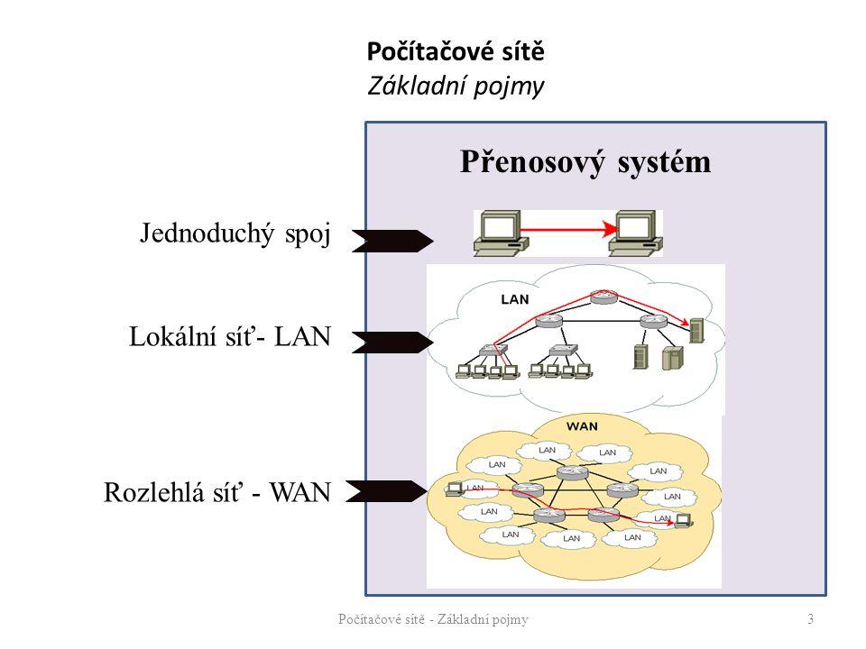 Počítačové sítě Základní pojmy Počítačové sítě - Základní pojmy3 Jednoduchý spoj Lokální síť- LAN Rozlehlá síť - WAN Přenosový systém