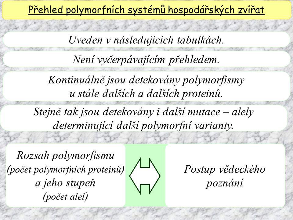 Uveden v následujících tabulkách. Přehled polymorfních systémů hospodářských zvířat Není vyčerpávajícím přehledem. Kontinuálně jsou detekovány polymor