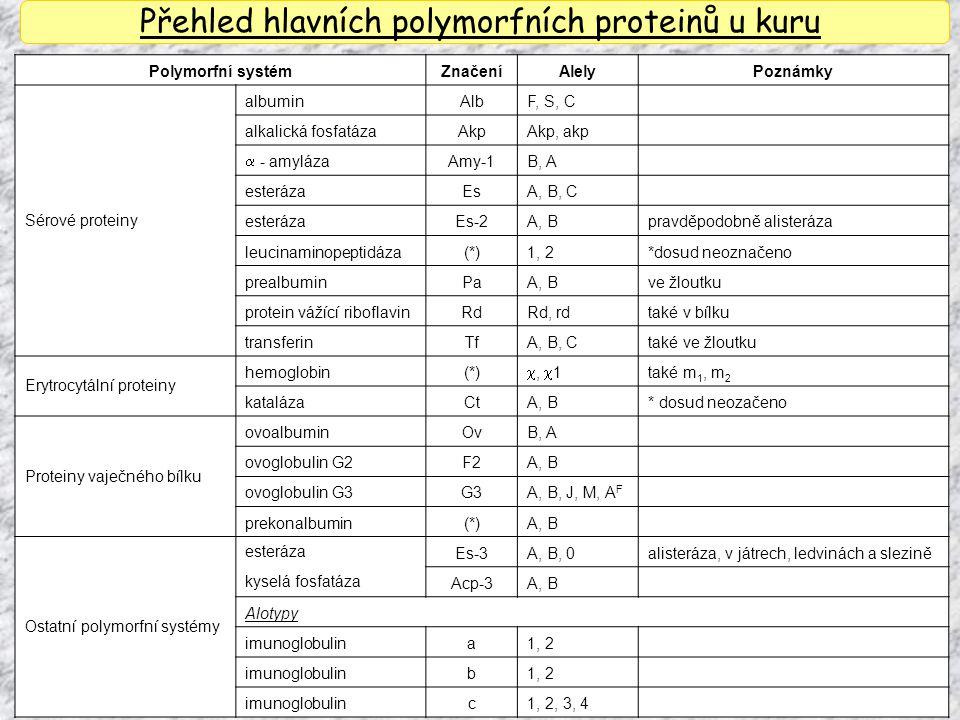 Přehled hlavních polymorfních proteinů u kuru Polymorfní systémZnačeníAlelyPoznámky Sérové proteiny albuminAlbF, S, C alkalická fosfatázaAkpAkp, akp 