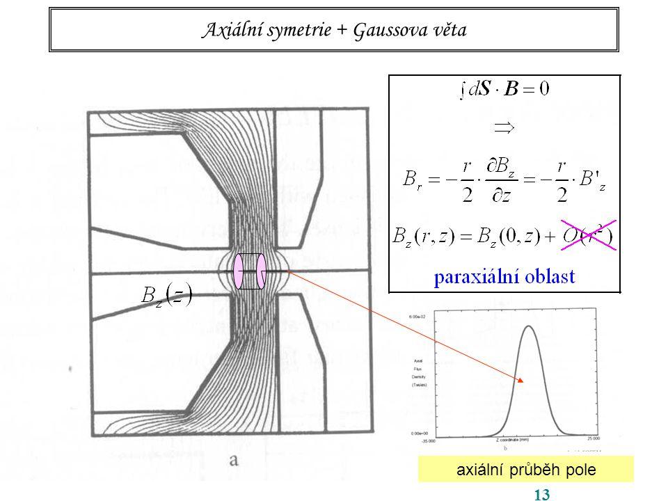 13 Axiální symetrie + Gaussova věta axiální průběh pole