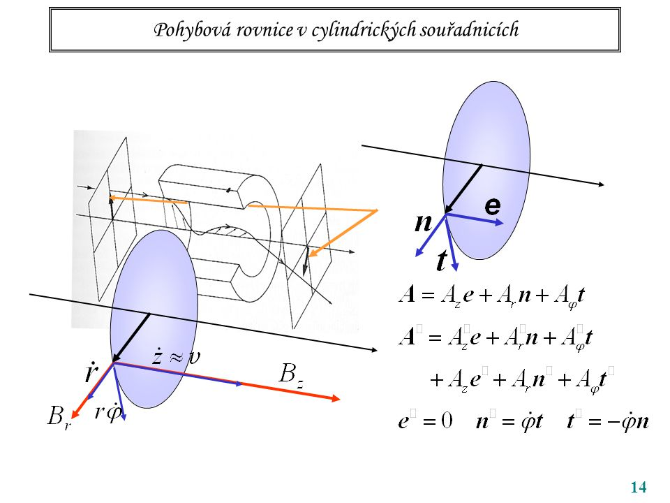 15 Pohybová rovnice v cylindrických souřadnicích