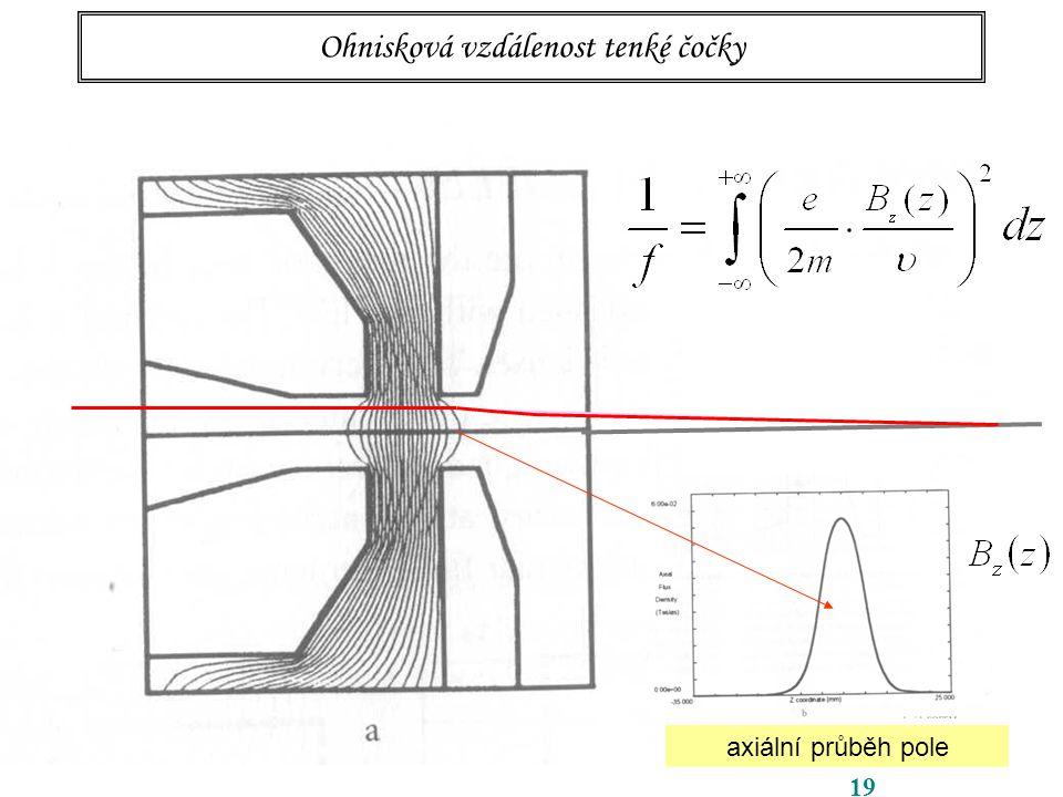 19 Ohnisková vzdálenost tenké čočky axiální průběh pole