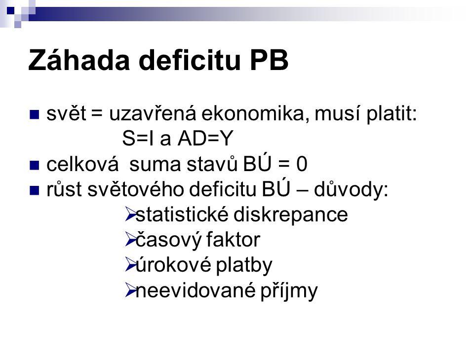 Záhada deficitu PB svět = uzavřená ekonomika, musí platit: S=I a AD=Y celková suma stavů BÚ = 0 růst světového deficitu BÚ – důvody:  statistické dis