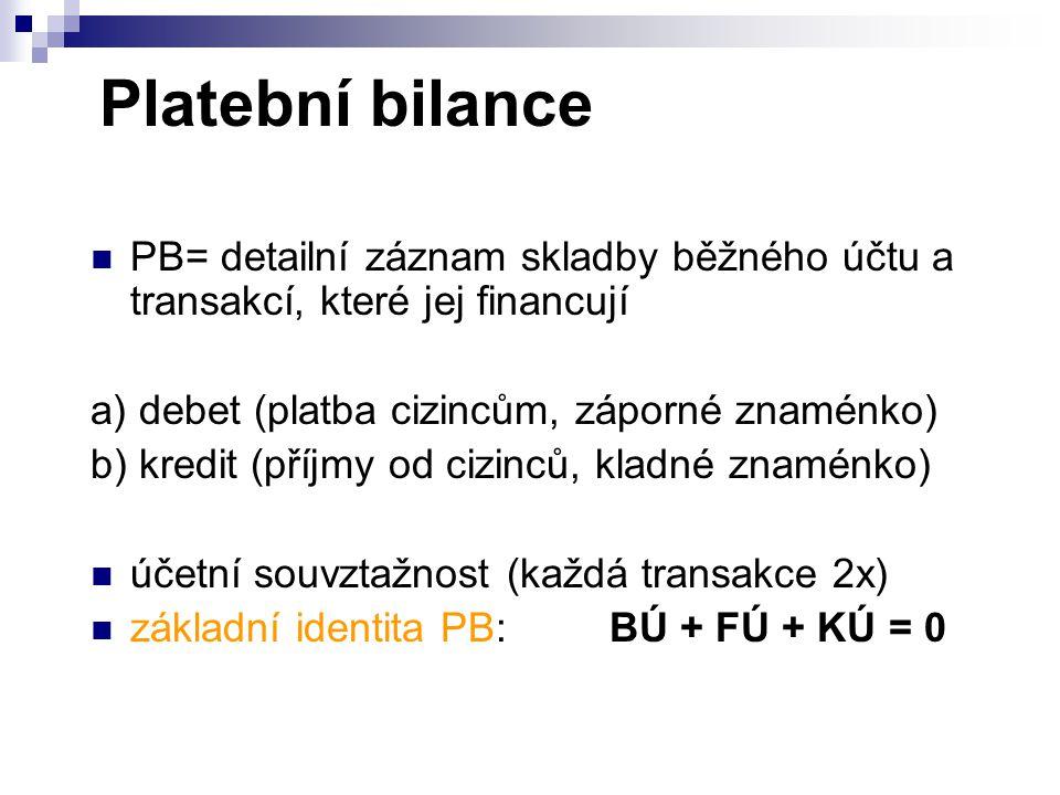 Platební bilance PB= detailní záznam skladby běžného účtu a transakcí, které jej financují a) debet (platba cizincům, záporné znaménko) b) kredit (pří