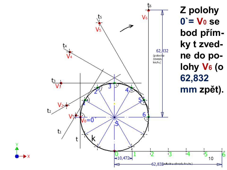 Z polohy 0`= V 0 se bod přím- ky t zved- ne do po- lohy V 6 (o 62,832 mm zpět). 10