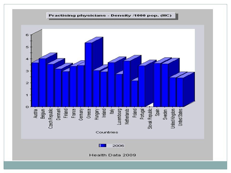 Výdaje na zdravotnictví jako % HDP - 2007 36