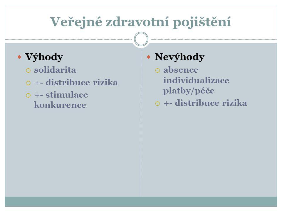 Veřejné zdravotní pojištění Výhody  solidarita  +- distribuce rizika  +- stimulace konkurence Nevýhody  absence individualizace platby/péče  +- d