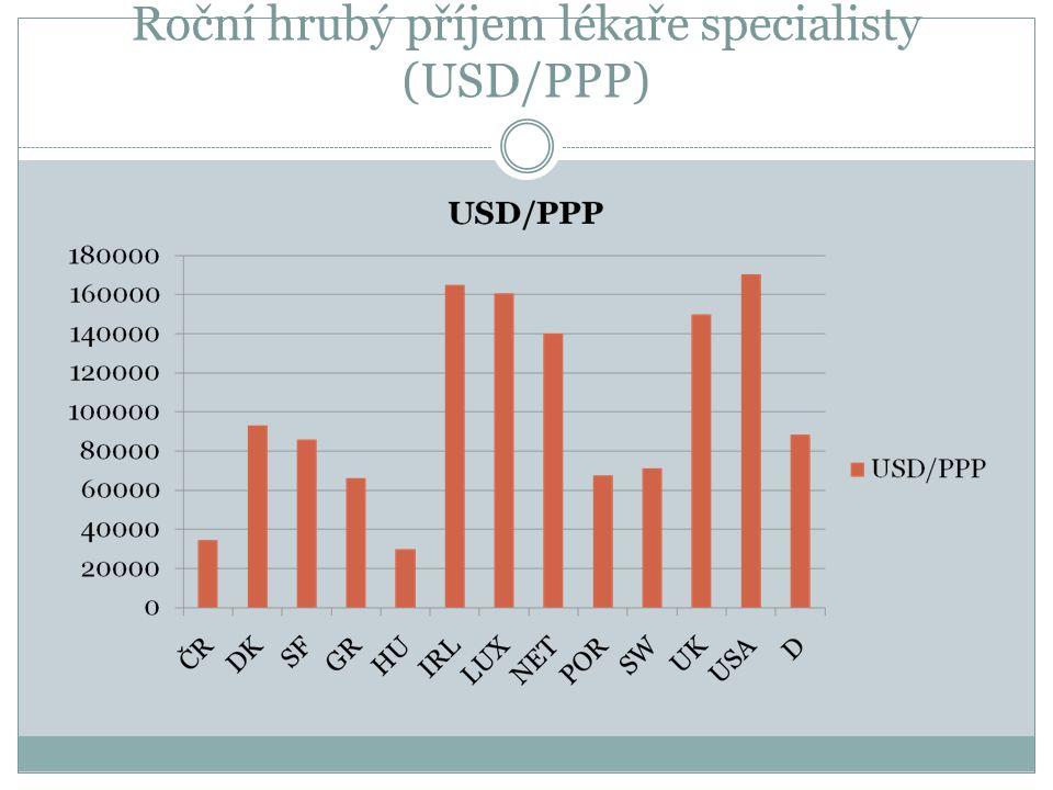 Roční hrubý příjem lékaře specialisty (USD/PPP)