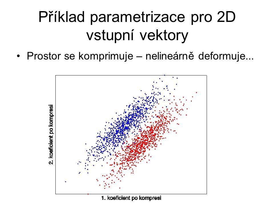 Příklad parametrizace pro 2D vstupní vektory Prostor se komprimuje – nelineárně deformuje...