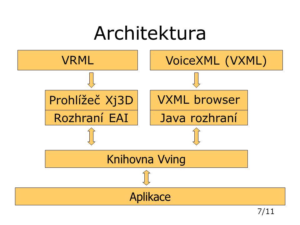7/11 Architektura Prohlížeč Xj3D VXML browser Knihovna Vving Java rozhraníRozhraní EAI VoiceXML (VXML)VRML Aplikace