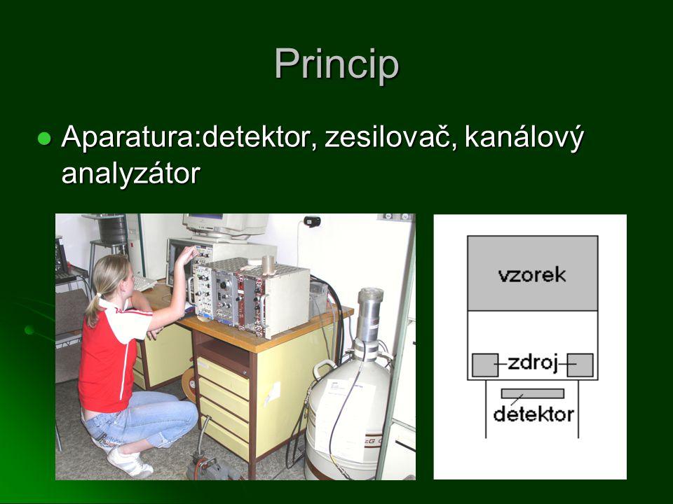 Princip Aparatura:detektor, zesilovač, kanálový analyzátor Aparatura:detektor, zesilovač, kanálový analyzátor