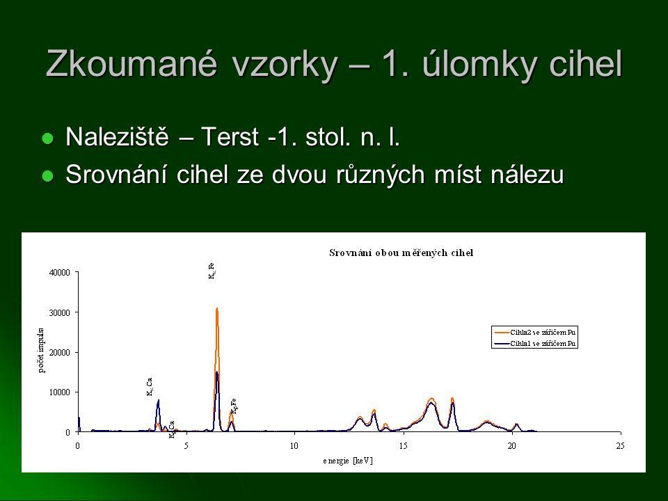 Zkoumané vzorky – 1. úlomky cihel Naleziště – Terst -1. stol. n. l. Naleziště – Terst -1. stol. n. l. Srovnání cihel ze dvou různých míst nálezu Srovn