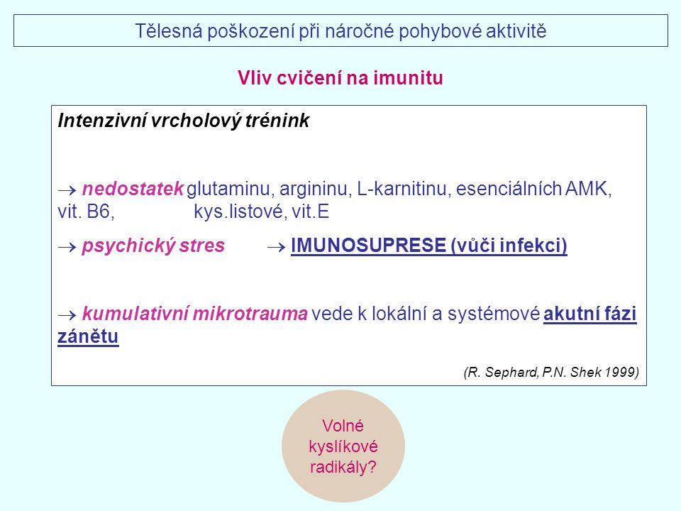 Intenzivní vrcholový trénink  nedostatek glutaminu, argininu, L-karnitinu, esenciálních AMK, vit. B6, kys.listové, vit.E  psychický stres  IMUNOSUP