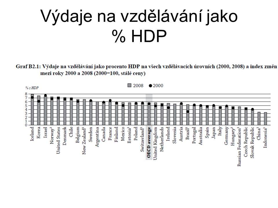 Výdaje na vzdělávání jako % HDP