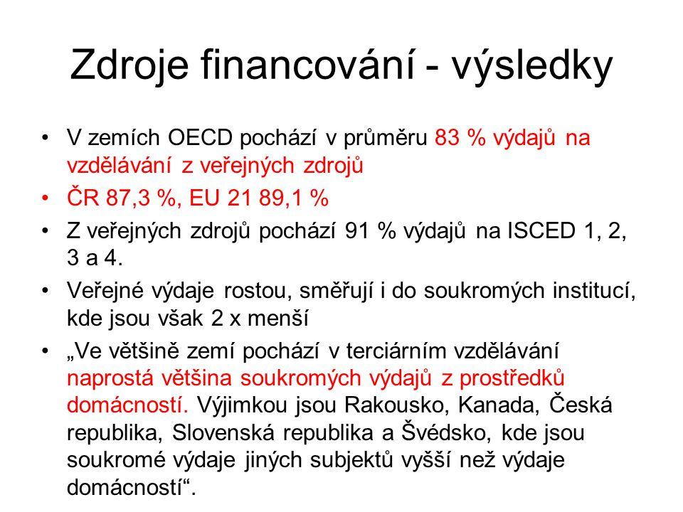 Zdroje financování - výsledky V zemích OECD pochází v průměru 83 % výdajů na vzdělávání z veřejných zdrojů ČR 87,3 %, EU 21 89,1 % Z veřejných zdrojů