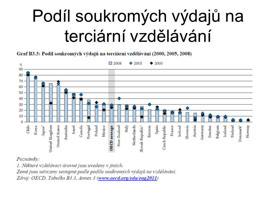 Podíl soukromých výdajů na terciární vzdělávání