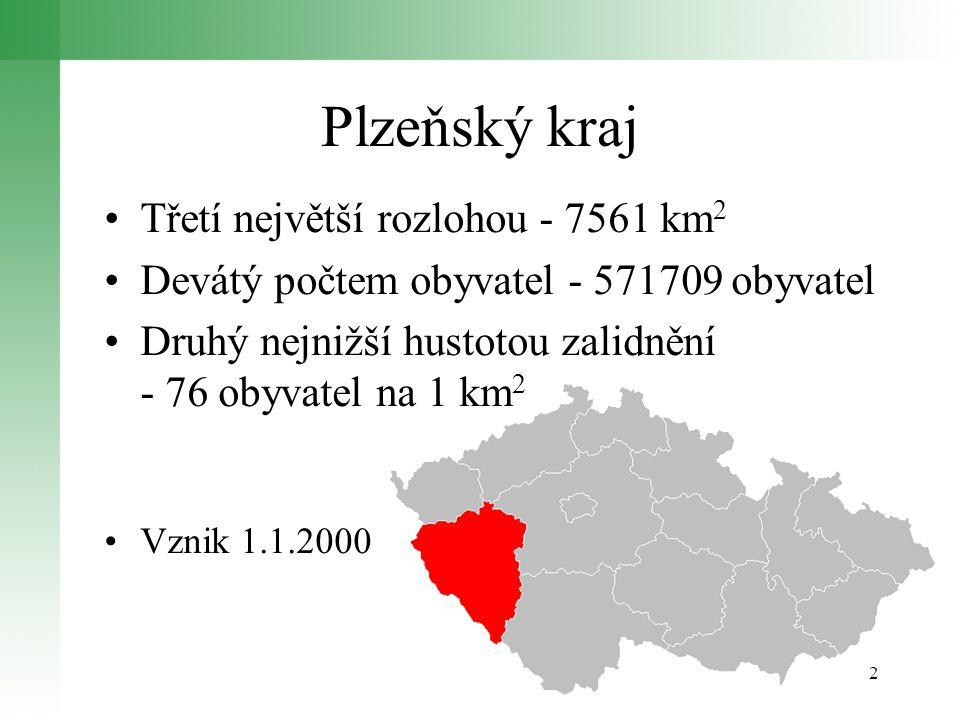 Plzeňský kraj Třetí největší rozlohou - 7561 km 2 Devátý počtem obyvatel - 571709 obyvatel Druhý nejnižší hustotou zalidnění - 76 obyvatel na 1 km 2 Vznik 1.1.2000 2