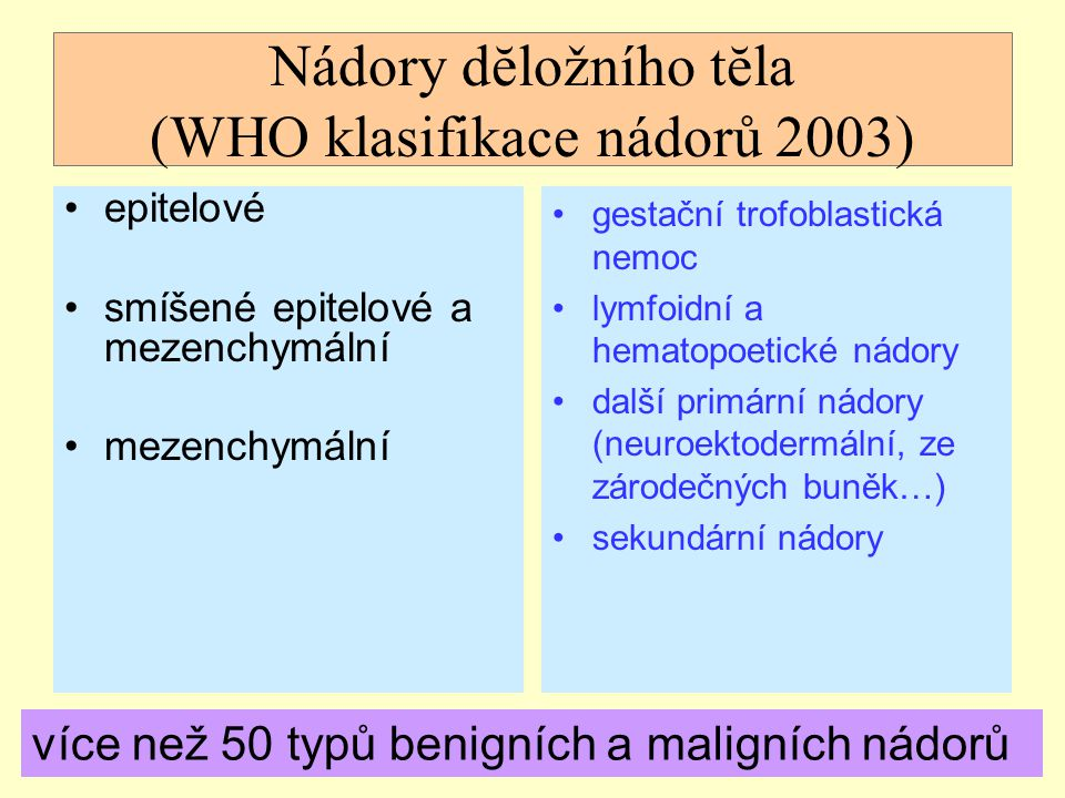 Nádory dĕložního tĕla (WHO klasifikace nádorů 2003) epitelové smíšené epitelové a mezenchymální mezenchymální gestační trofoblastická nemoc lymfoidní