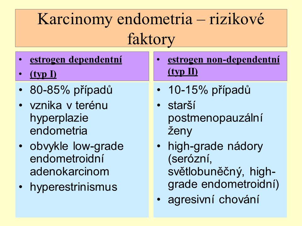 Karcinomy endometria – rizikové faktory 80-85% případů vznika v terénu hyperplazie endometria obvykle low-grade endometroidní adenokarcinom hyperestri