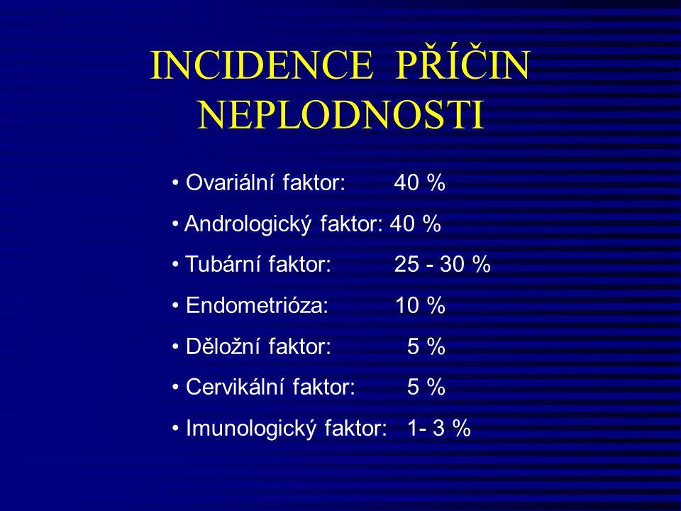 Ovariální faktor: 40 % Andrologický faktor: 40 % Tubární faktor: 25 - 30 % Endometrióza: 10 % Děložní faktor: 5 % Cervikální faktor: 5 % Imunologický