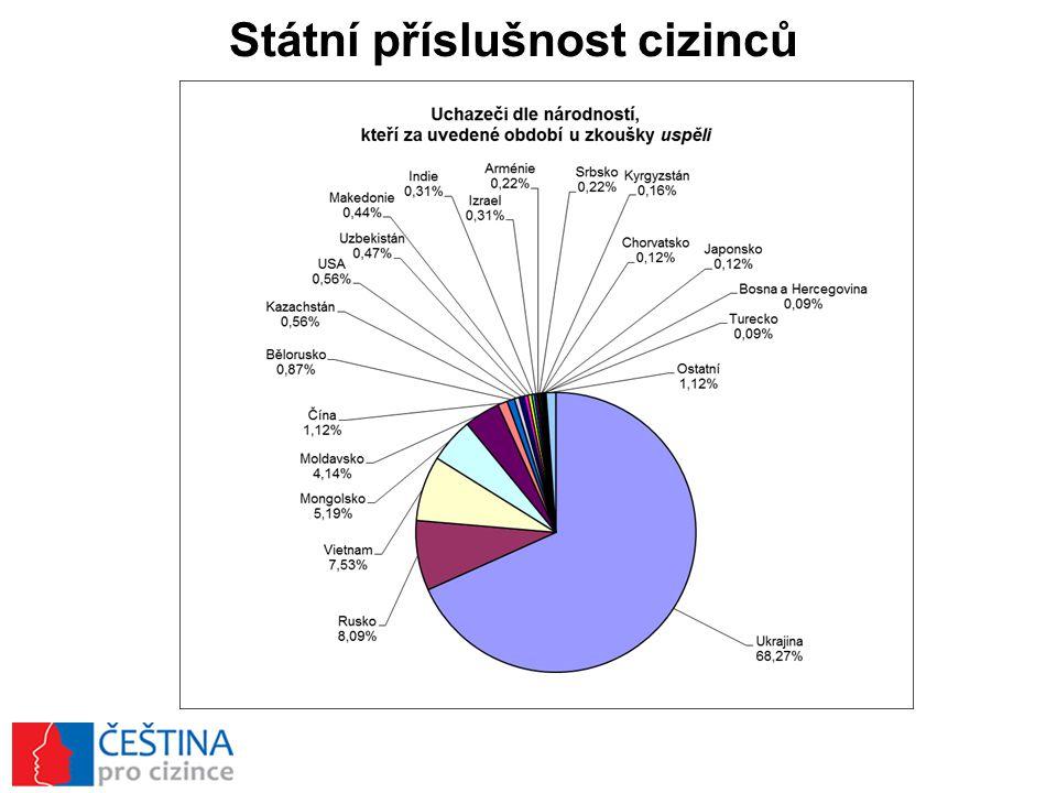 Počet cizinců v krajích