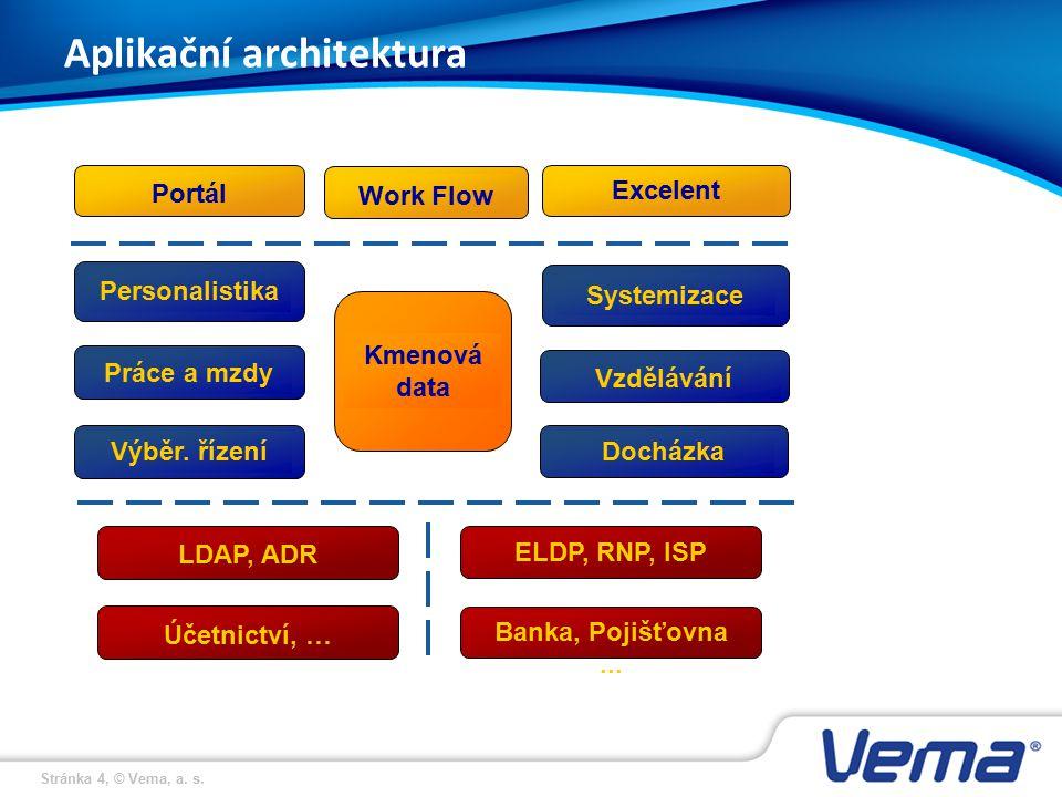 Stránka 4, © Vema, a. s. Aplikační architektura Kmenová data Práce a mzdy PersonalistikaSystemizace Portál Excelent LDAP, ADR Účetnictví, … ELDP, RNP,