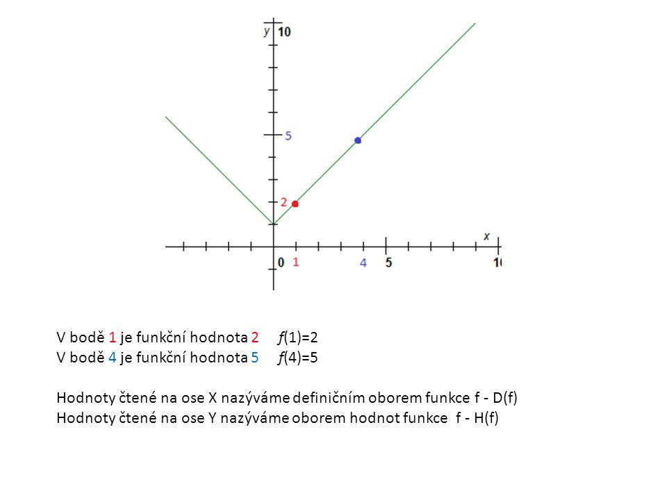 V bodě 1 je funkční hodnota 2 f(1)=2 V bodě 4 je funkční hodnota 5 f(4)=5 Hodnoty čtené na ose X nazýváme definičním oborem funkce f - D(f) Hodnoty čt