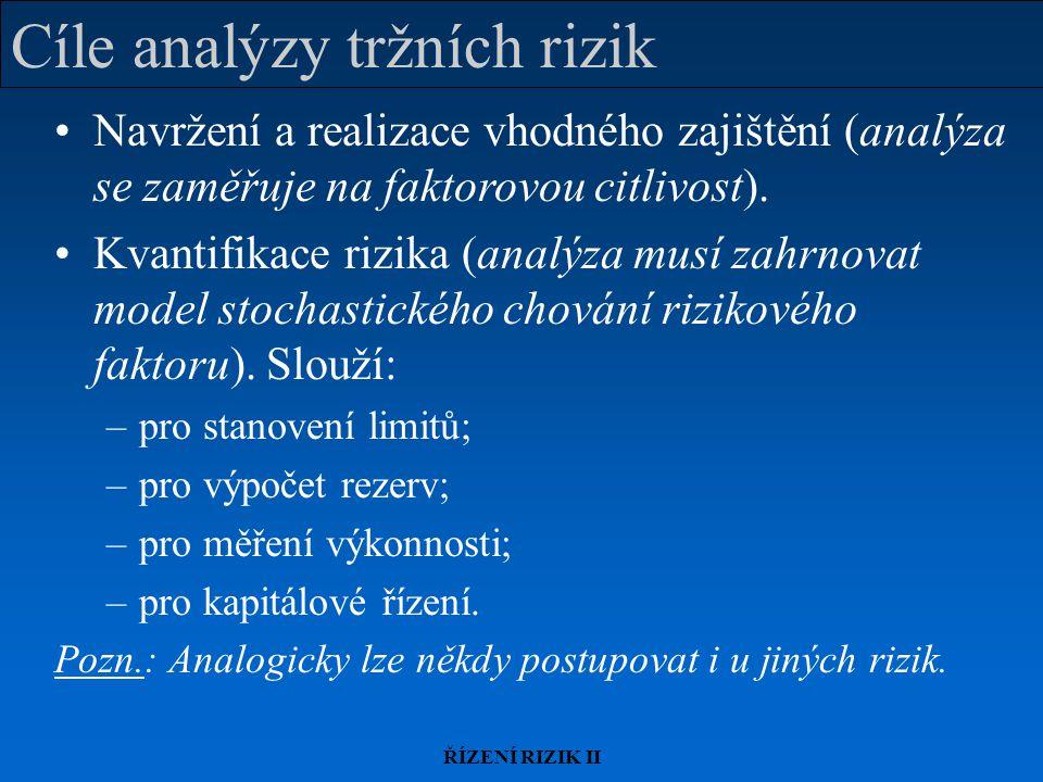 ŘÍZENÍ RIZIK II Vestavěné opce Práva/povinnosti, zabudované (explicitně či implicitně) ve smlouvách.